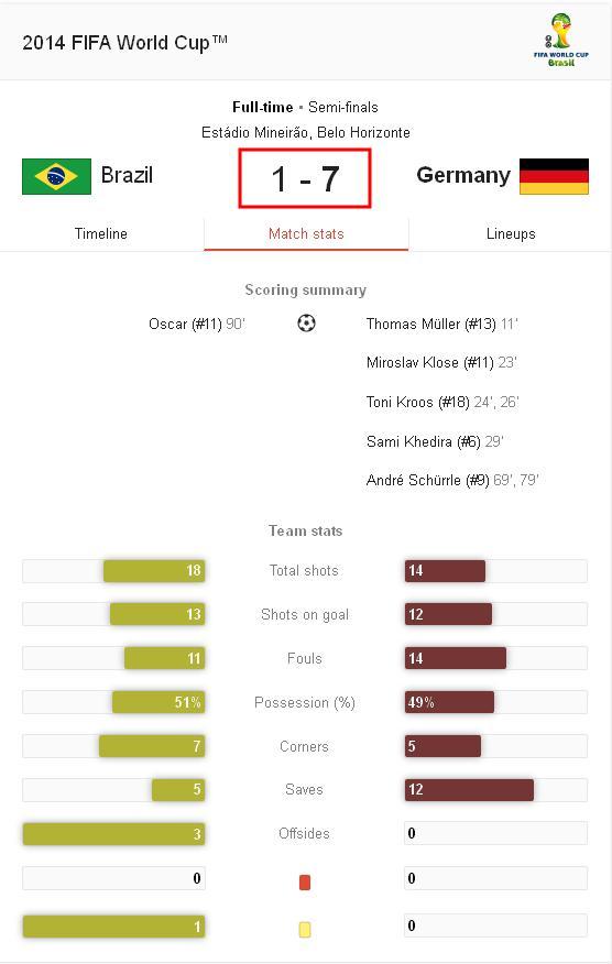 دانلود بازی برزیل و آلمان در جام جهانی 2014 | WwW.BestBaz.IR