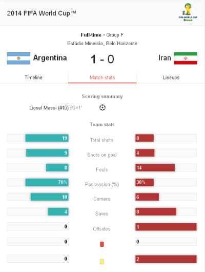 دانلود بازی ایران و آرژانتین در جام جهانی 2014 | WwW.BestBaz.IR